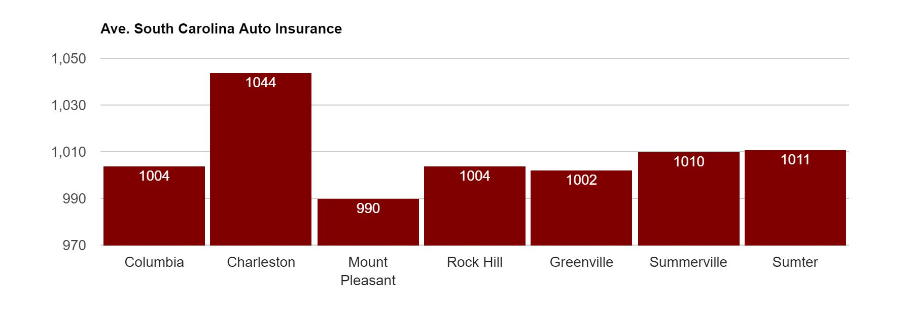 Average South Carolina Auto Insurance